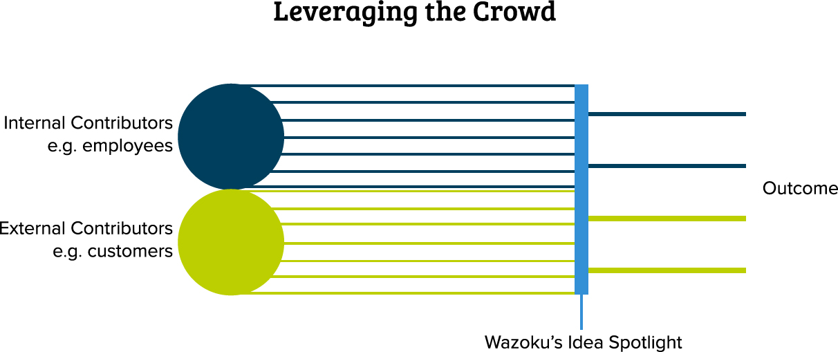 leveraging-the-crowd