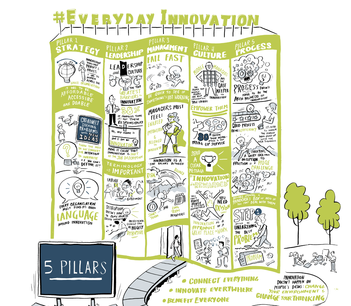 5 pillars of Everyday Innovation